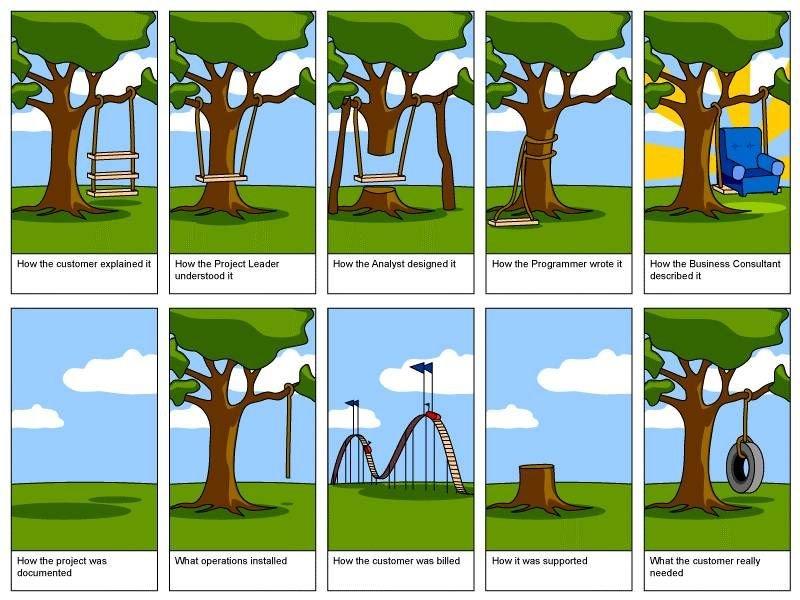De l'importance de la gestion de projet